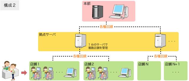 POSレジ構成2