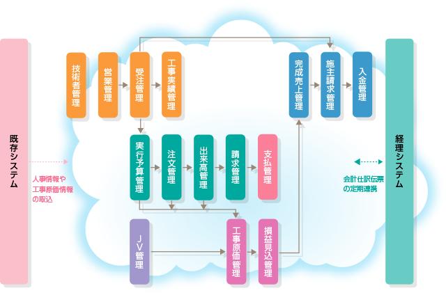 工事原価管理システム(ERPパッケージ)