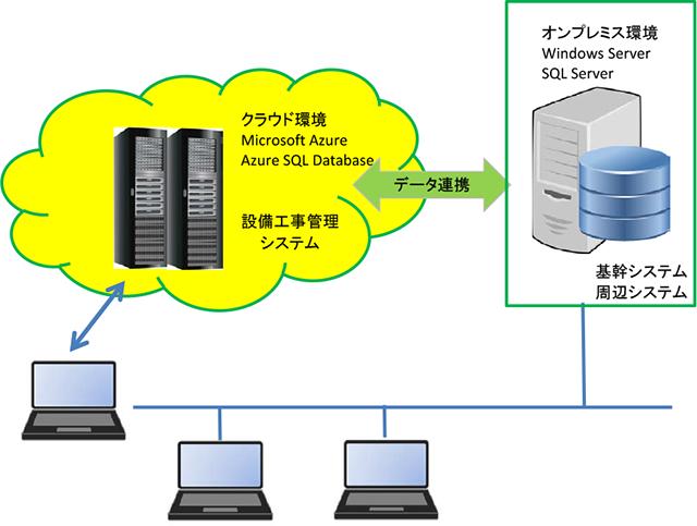 K社様向け設備工事管理システム